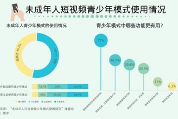 71.4%受访未成年人期待所有短视频平台都有青少年模式