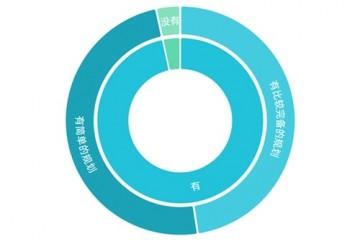 98.8%受访高考生正在准备做一个有担当意识和能力的人